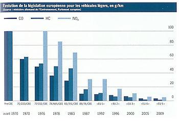 Evolution emissions